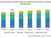 Stable Isotope Labeling Market