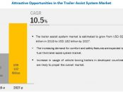 Trailer Assist System Market