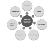 Best Marketing Automation System software