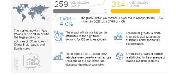 Automotive Piston Pin Market