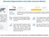 Cyber Insurance Market