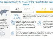 Freeze-Drying/ Lyophilization Market