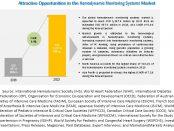 Hemodynamic Monitoring Systems Market