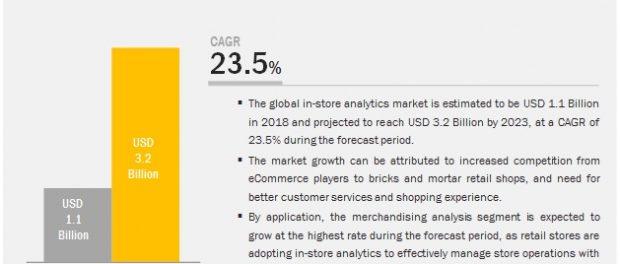 In-store Analytics Market