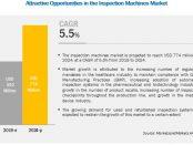 Inspection Machine Market