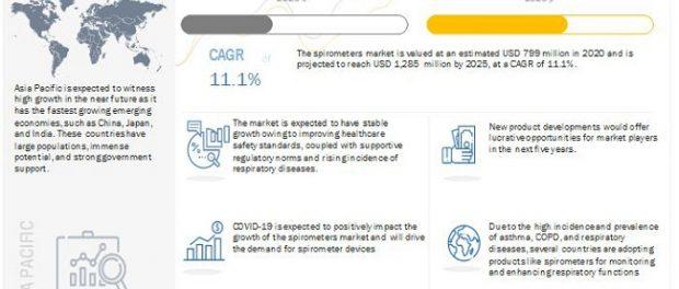 Spirometry Market