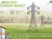 Gas-insulated Switchgear Market