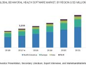 Mental Health Software Market