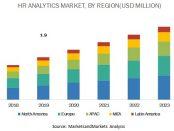 HR analytics market