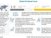 Immunohistochemistry (IHC) Market