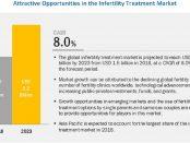 Infertility Treatment Market