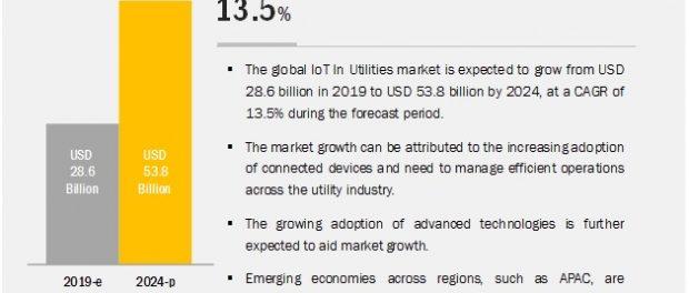 IoT in Utilities Market