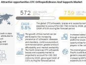 OTC Orthopedic Braces Market