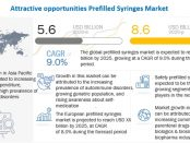 Prefilled Syringes Market