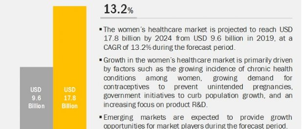 Women's Health Care Market