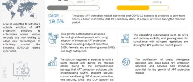 Advanced Persistent Threat (APT) Protection Market
