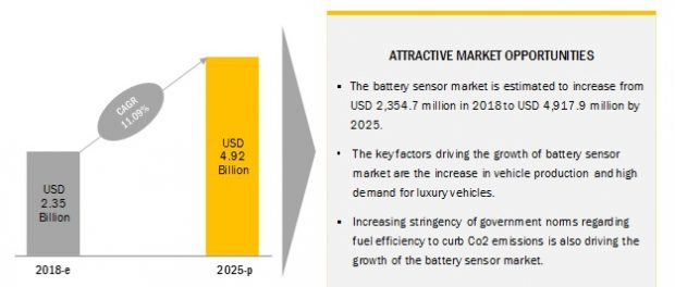 Battery Sensor Market