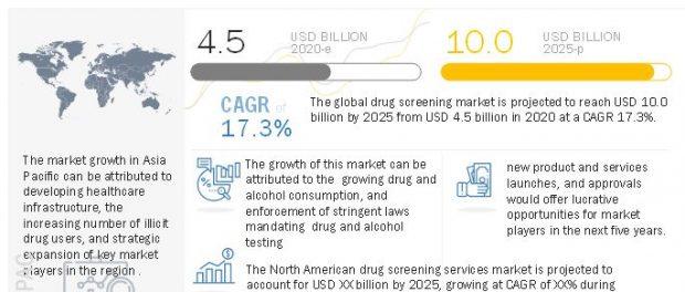 Drug Screening Market