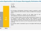 European Mammography Workstations Market
