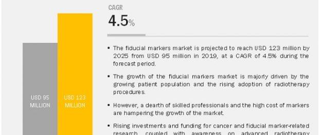 Fiducial Markers Market