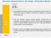 Single-cell Analysis Market