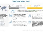 Circuit Breaker Market