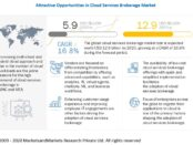 Cloud Services Brokerage Market