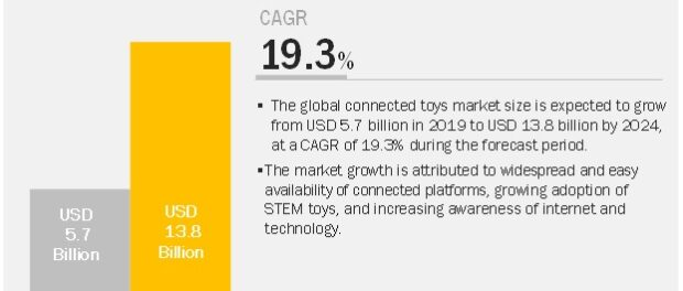 Connected Toys Market