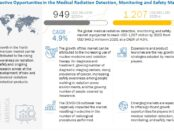 Medical Radiation Detection Market