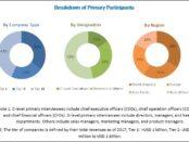 Preparative and process chromatography market