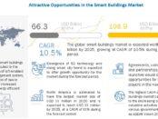 Smart Buildings Market