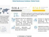 Synchronous Condenser Market