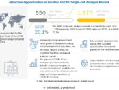 Asia Pacific Single-cell Analysis Market