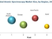 Atomic Spectroscopy Market