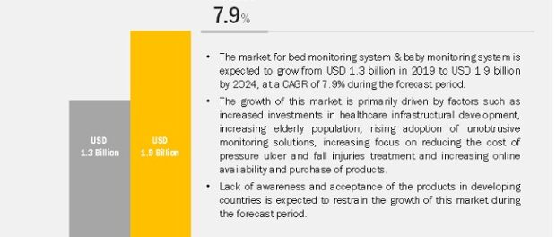 Bed Monitoring System Market
