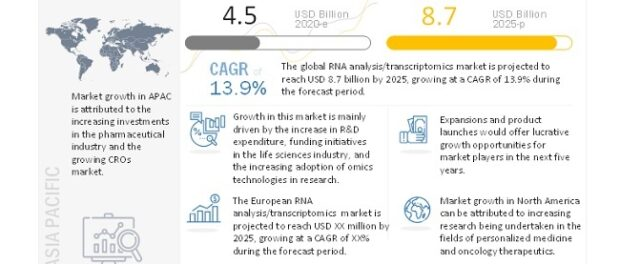RNA Analysis Market
