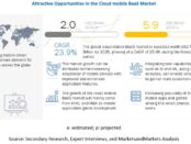 Cloud Mobile Backend as a Service Market