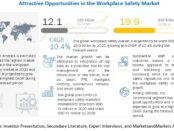 Workplace Safety Market
