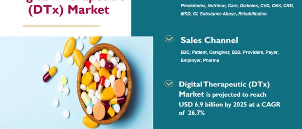 Digital Therapeutic (DTx) Market