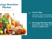 Oncology Nutrition Market