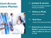 Patient Access Solutions Market