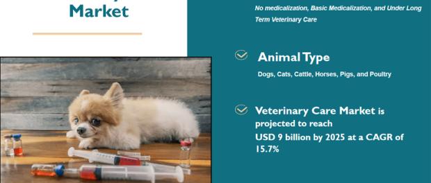 Veterinary Care Market