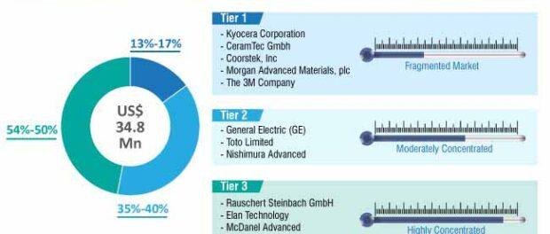 advanced-ceramics-market-competition-structure