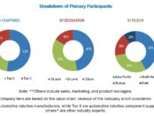 automotive-robotic-market