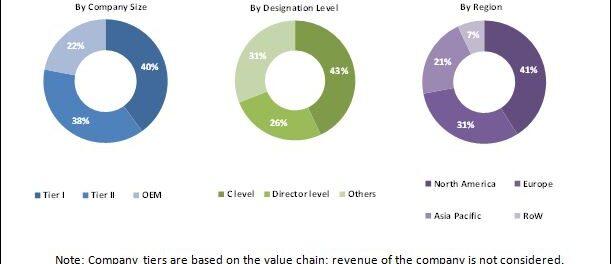 Voice Recognition System Market for Automotive