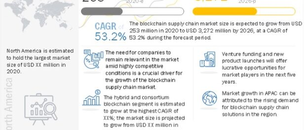 Blockchain Supply Chain Market