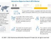 Business Process Automation Market