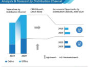contact-lens-market-analysis-and-forecast-by-distribution-channel