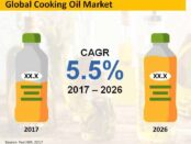 cooking-oil-market