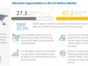 EV Battery Market